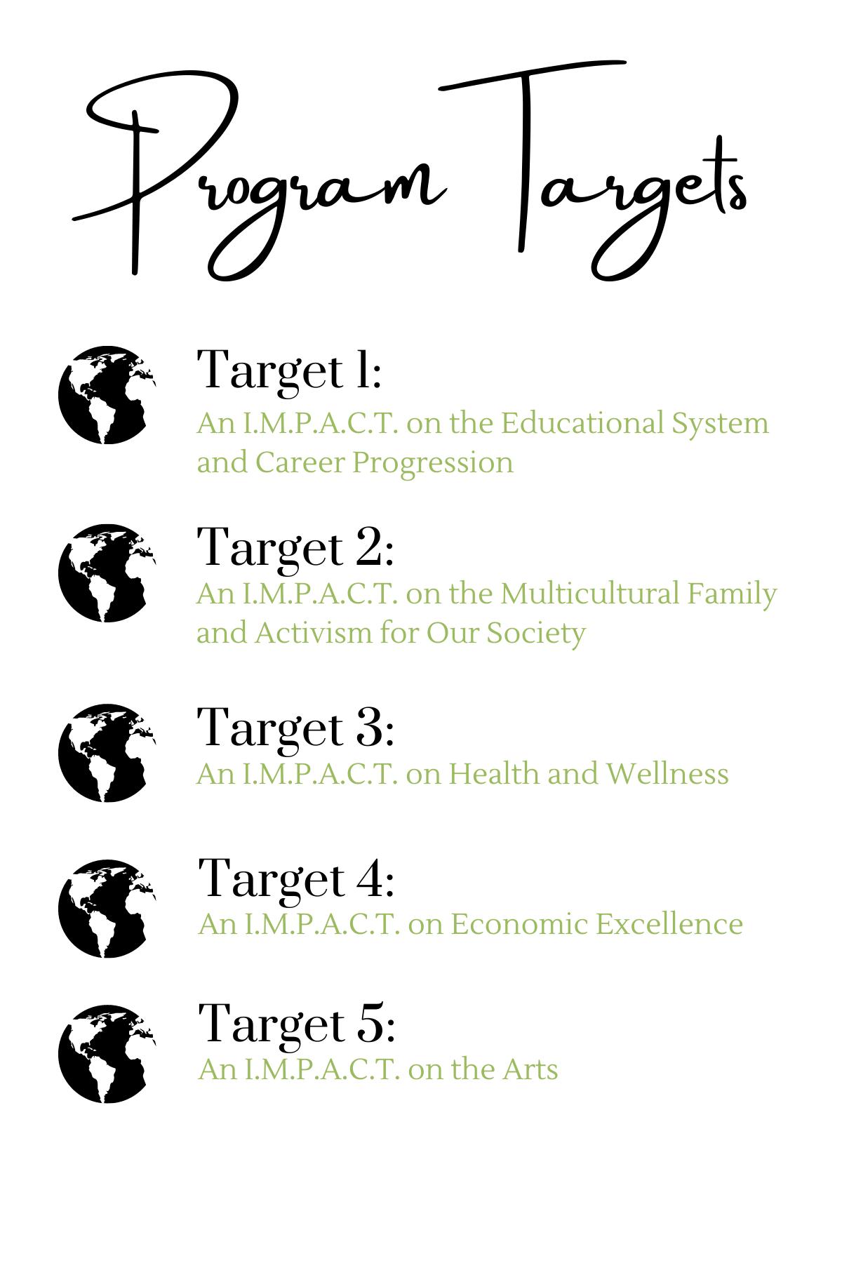 Program Targets